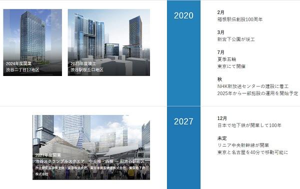渋谷東急東横再開発