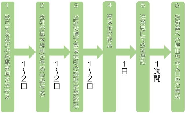会社設立の手続きと日数の図