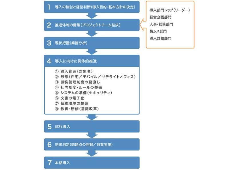 リモートワーク・テレワークを導入するまでの流れを表す図