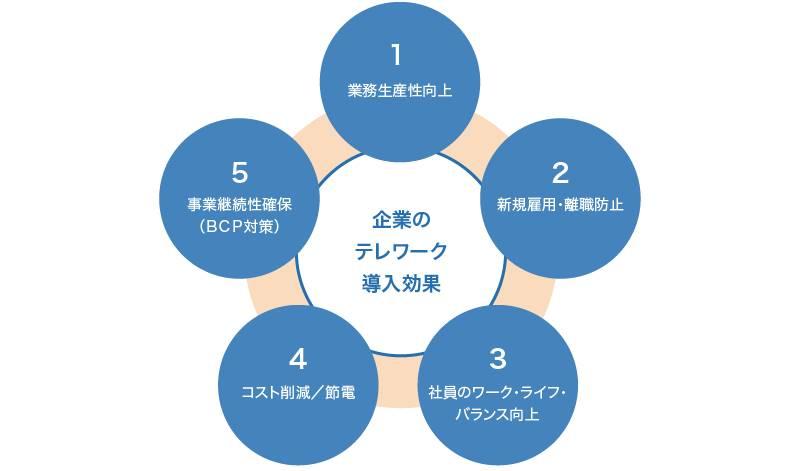 テレワークのメリットを表す5つの丸