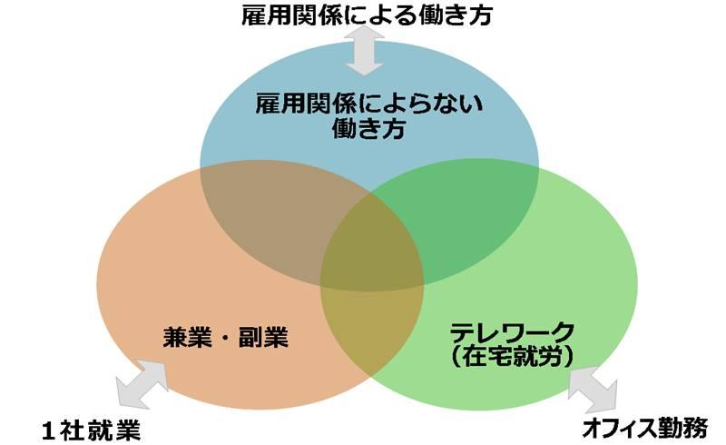 雇用関係によらない働き方 兼業副業 テレワークの三原色の図